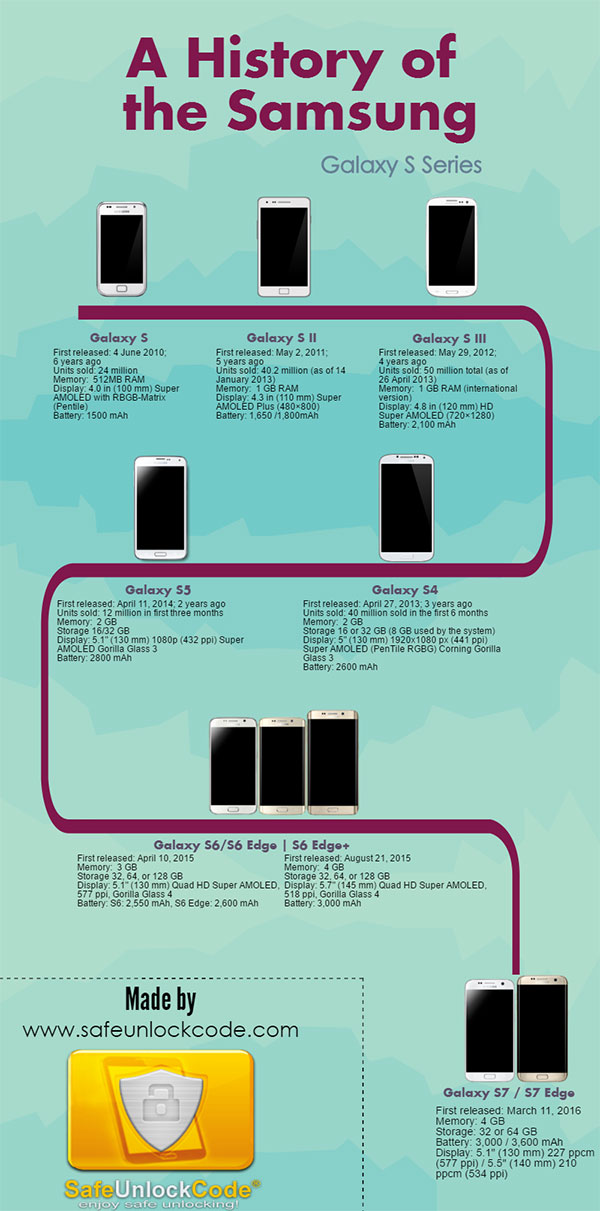 Samsung Galaxy S Series - Infographics