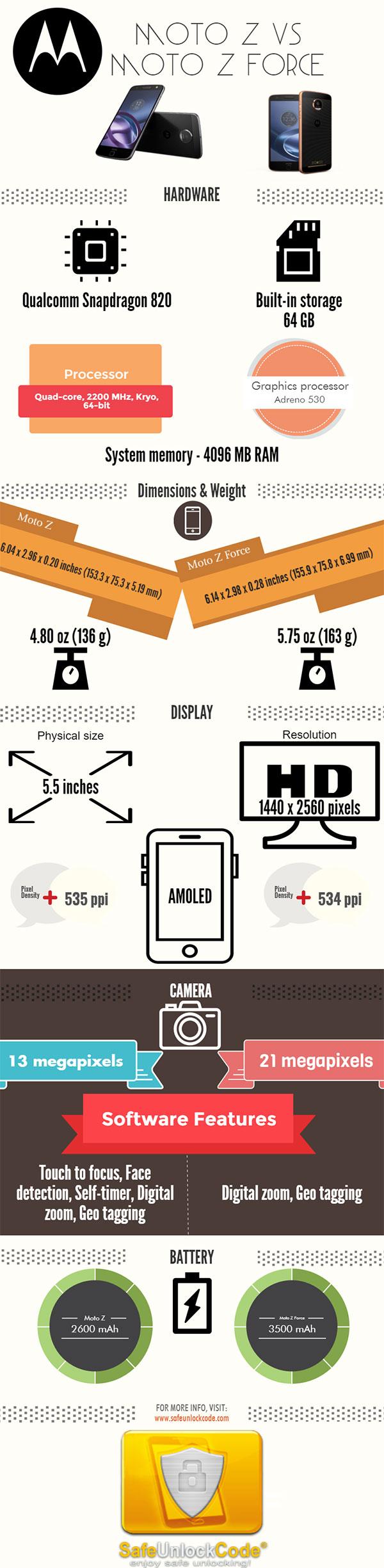 Motorola Moto Z vs Motorola Moto Z Force - Inforgraphic